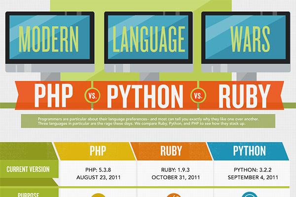 Code Wars: Ruby vs Python vs PHP