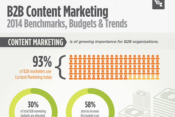 Top Content Marketing Trends You Need To Know