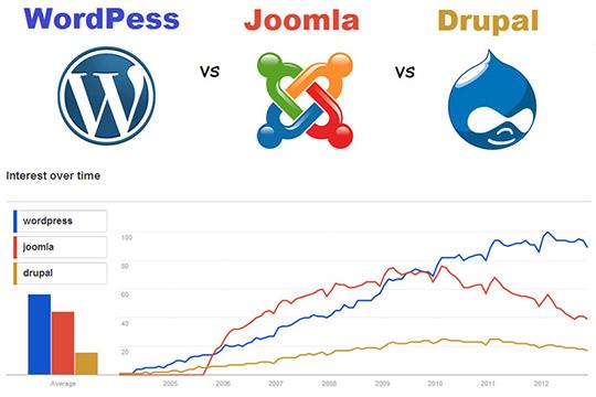 WordPress, Joomla, and Drupal stets