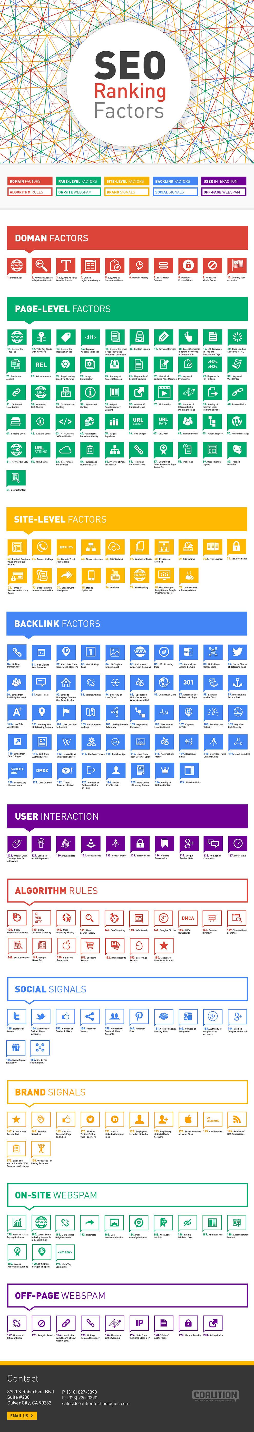 instantShift - SEO Ranking Factors 2015
