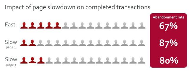 Impact of page slowdown