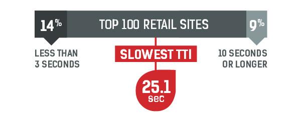 Top 100 retail sites