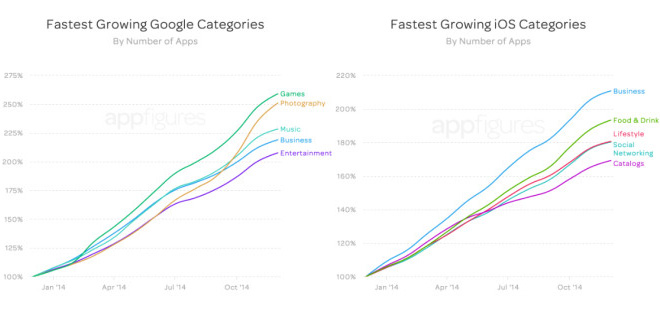 Growth of your mobile app