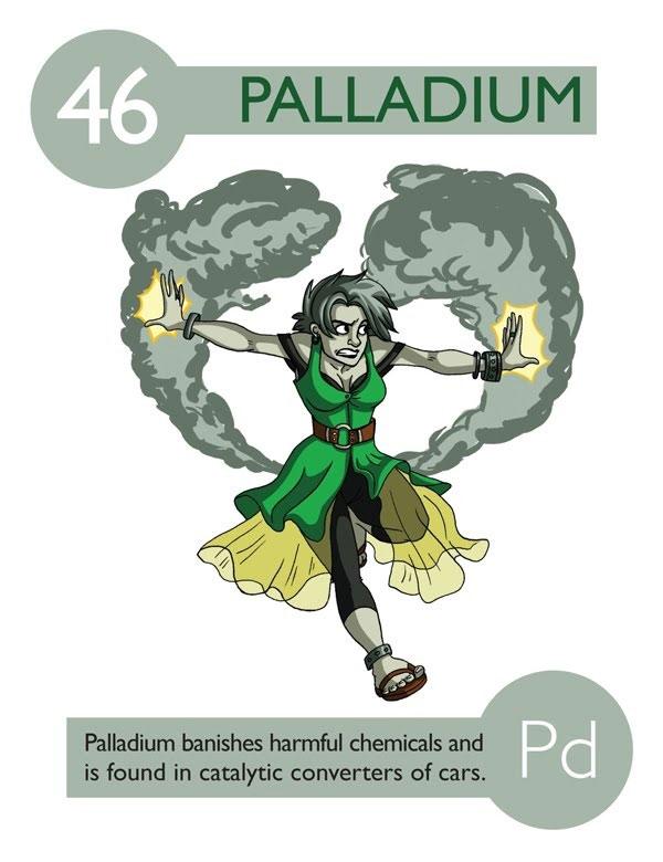 Learn Periodic table elements in fun way