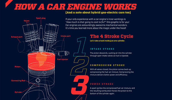 How a Car Engine Works from Animagraffs