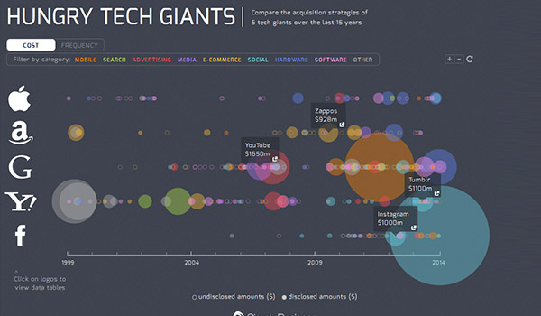 Hungry Tech Giants from Simply Business
