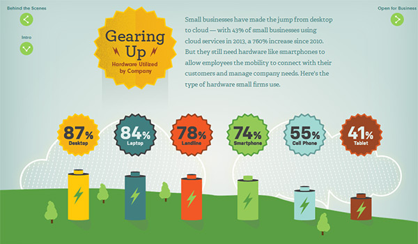 Plugging In: How Small Businesses Use Technology from Good Infograhpics