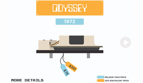 Evolution of the Games Console from Design by Soap