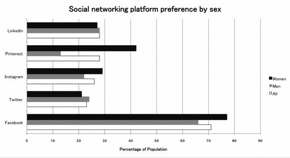 Advertising by sex via Social