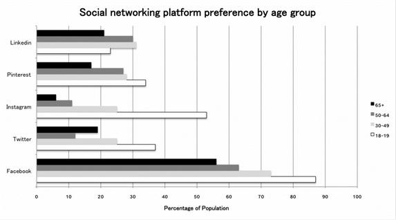 Advertising by Age groups via Social