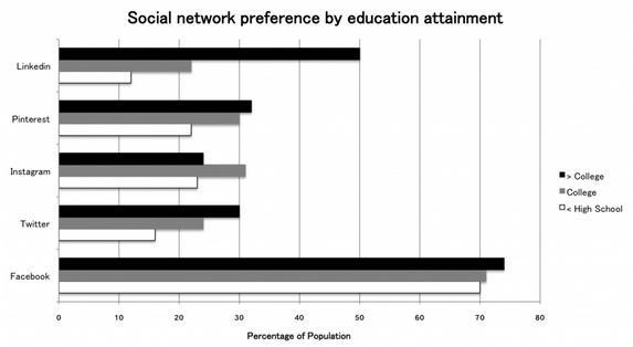 Advertising by Education level via Social