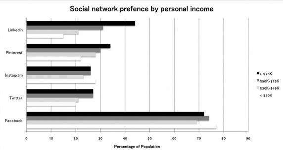Advertising by personal income via Social