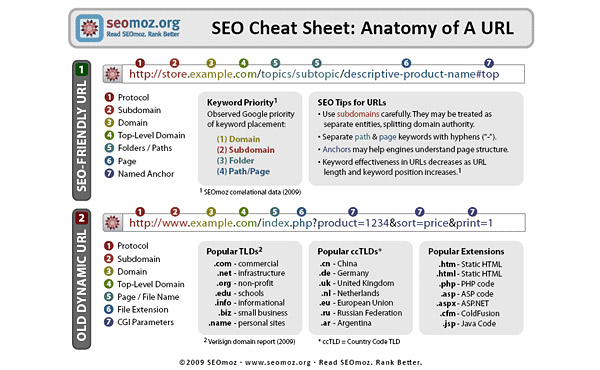 What is exactly search engine friendly URL structure?