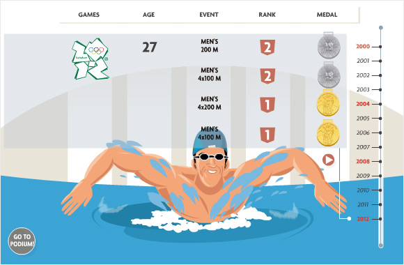 Stats and lifetime achievements of Michael Phelps