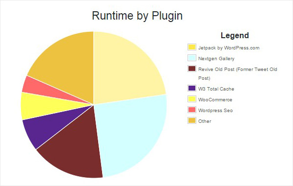 Effected runtime by plugins.
