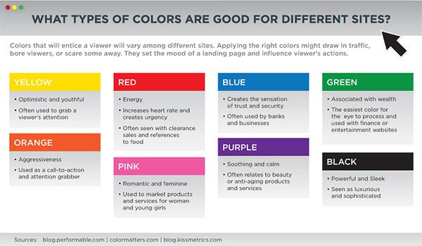 What colors represent