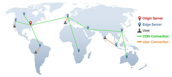 Improve Delivery Performance Using a CDN