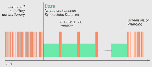 Changes in Doze Mode