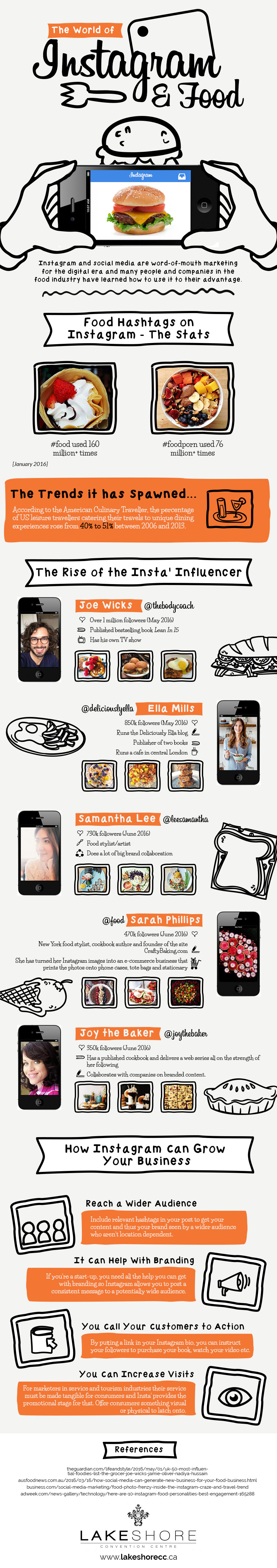 The World of Instagram and Food - An infographic