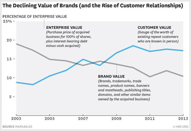 Value of Brands