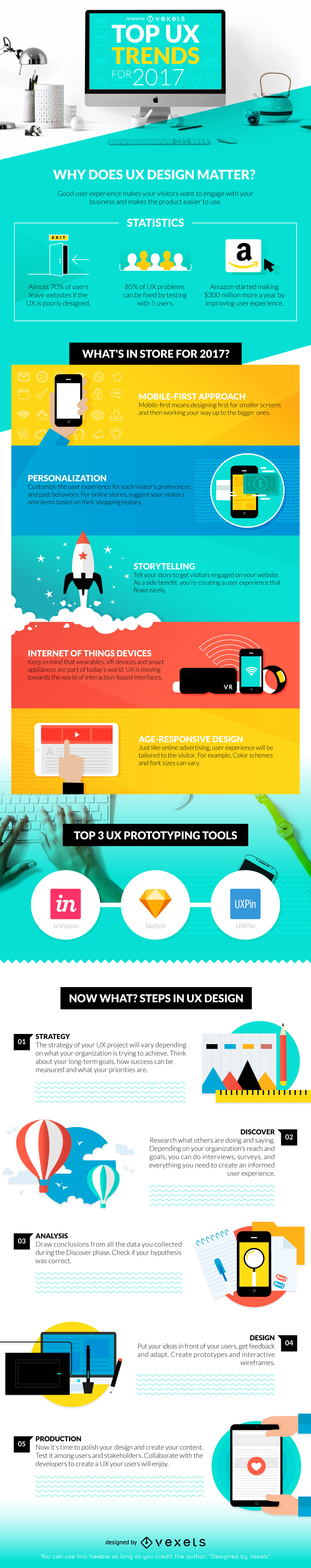 Top UX Trends for 2017
