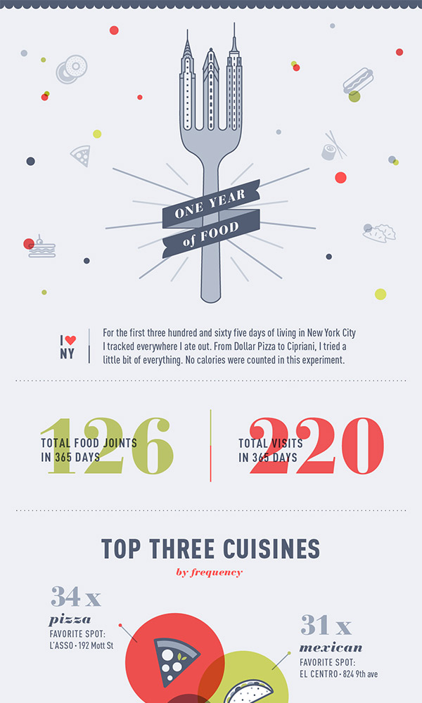 A year of Food in NYC infographic.