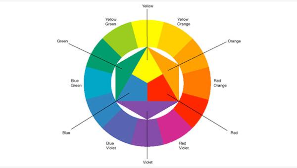 Johannes Itten's 12-hue color circle.