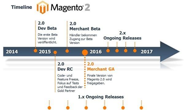 Magento 2.0 Timeline