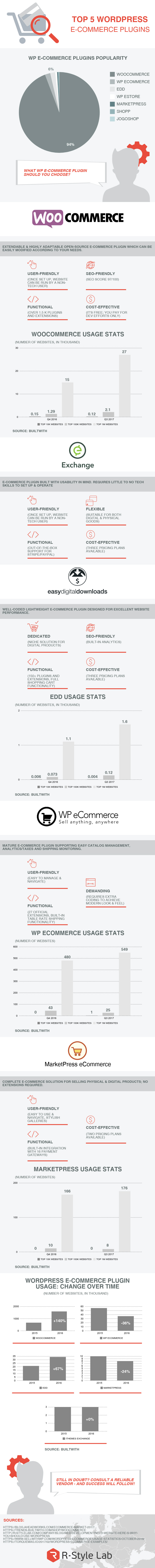 Top 5 Solutions for Online Stores