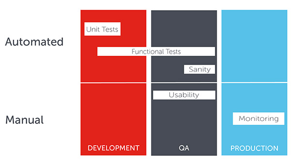 Automated vs. Manual Testing