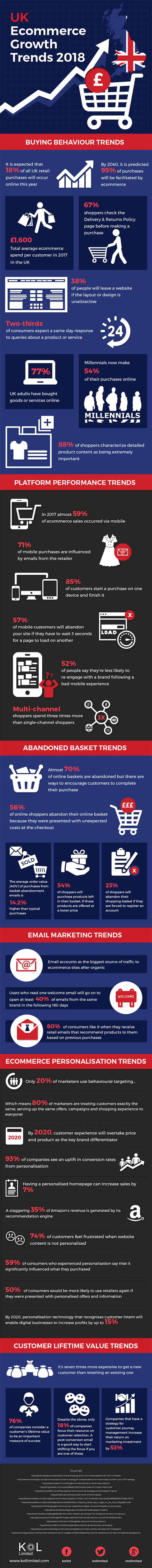 UK Ecommerce Growth Trends 2018