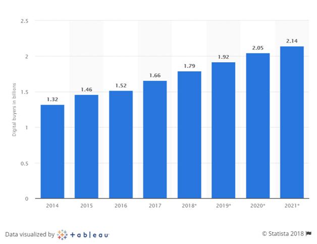 Digital buyers worldwide