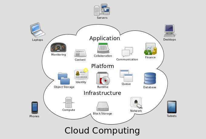 How Could Your Online Business Benefit from Cloud Storage