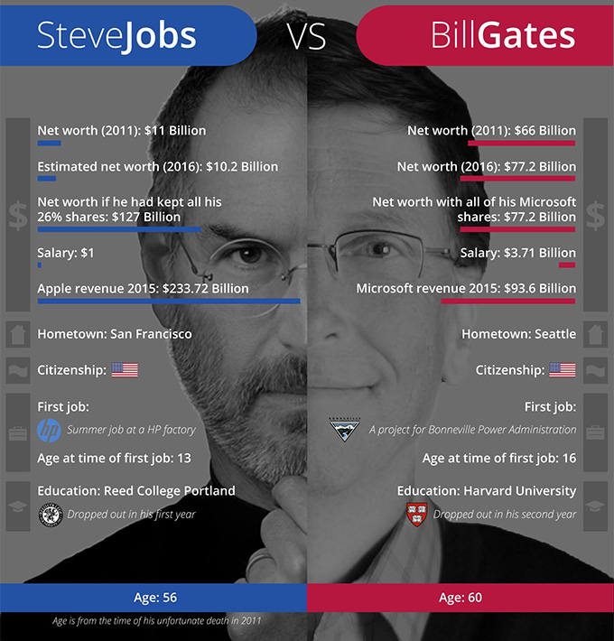 Infographics make Comparison Easier