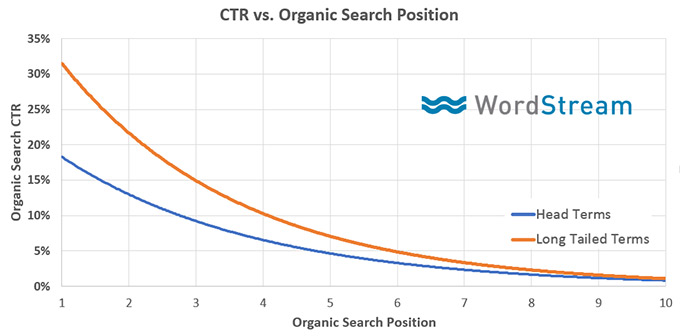 Boost Your Organic CTR