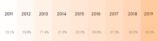 WordPress Market share 2011-2019