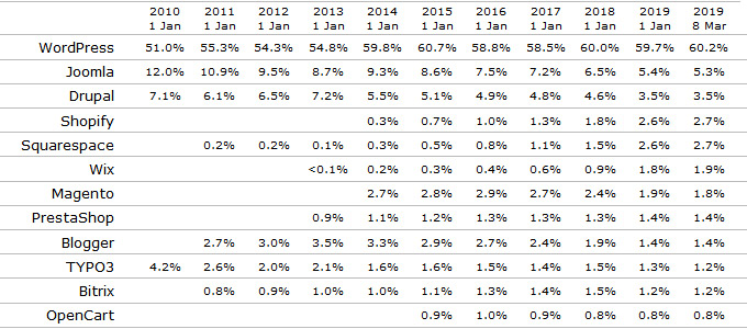 Market share of the top 10 popular content management systems 2010-2019