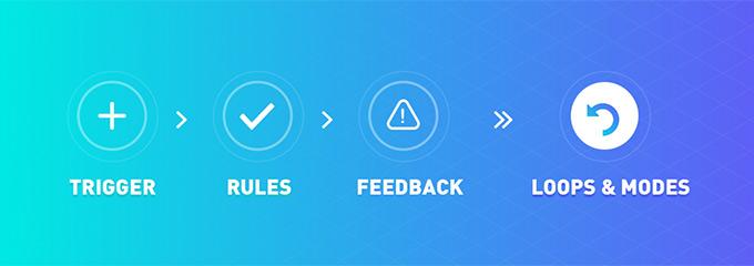 Four Fundamental Steps