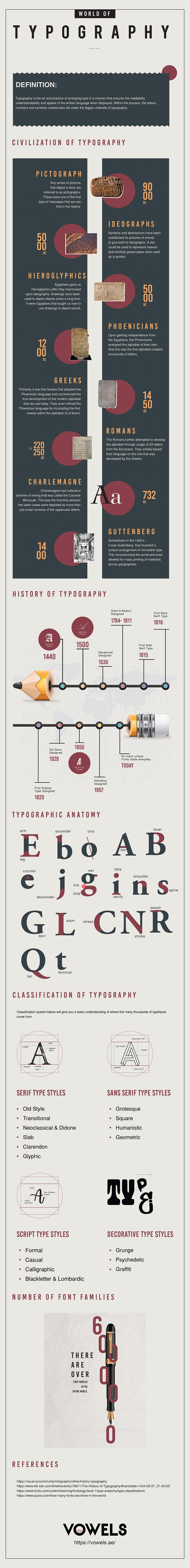World of Typography