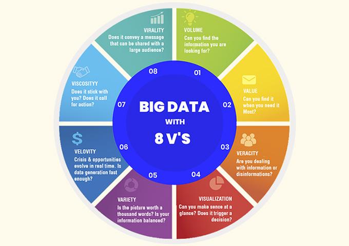 8V's of Big Data