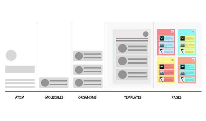 Analogy of Atomic Design