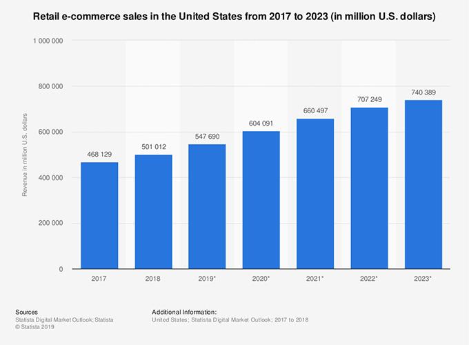 eCommerce Website UX Design Trends
