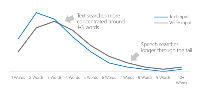 Impact of Voice Search