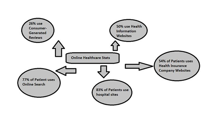 Online Healthcare Stats