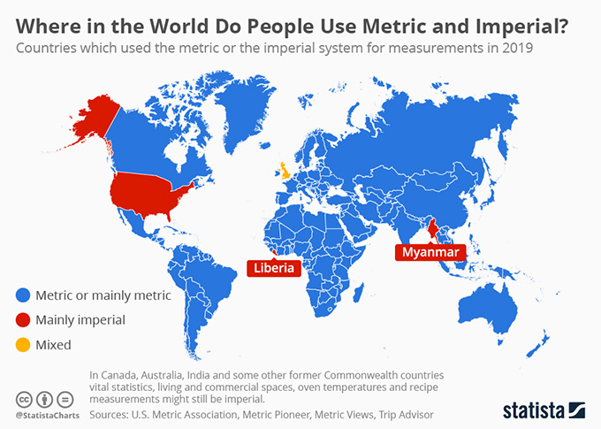 Metric and imperial