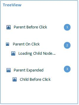 AngularJS TreeView Populate Child Node When Click On Parent Node