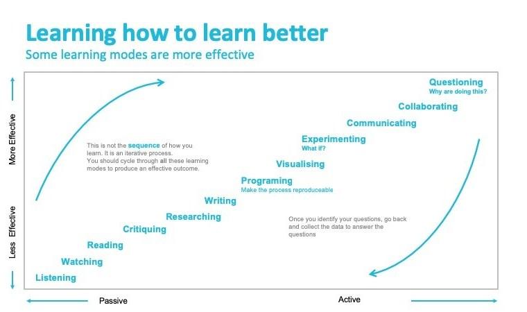 Learning Blog