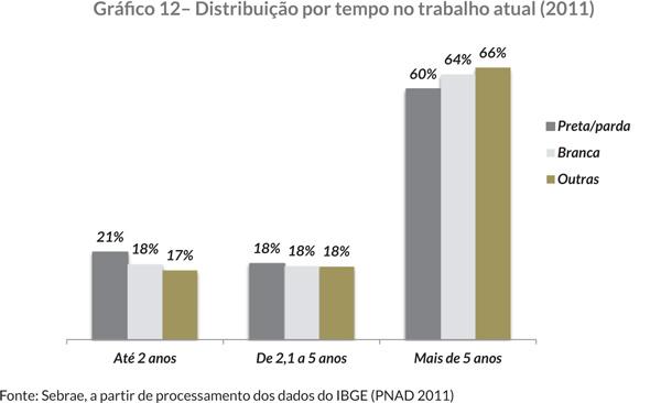 Gráfi co 12– Distribuição por tempo no trabalho atual (2011)