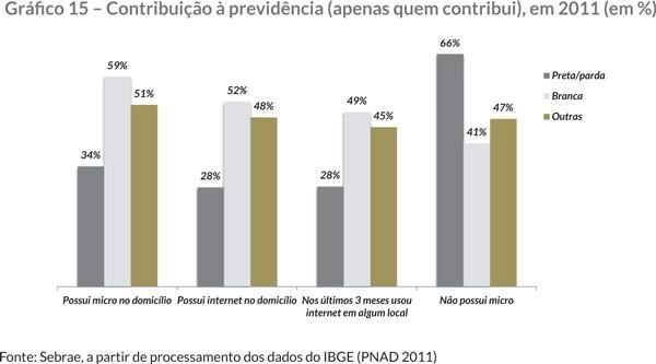 Gráfi co 15 – Contribuição à previdência (apenas quem contribui), em 2011 (em %)