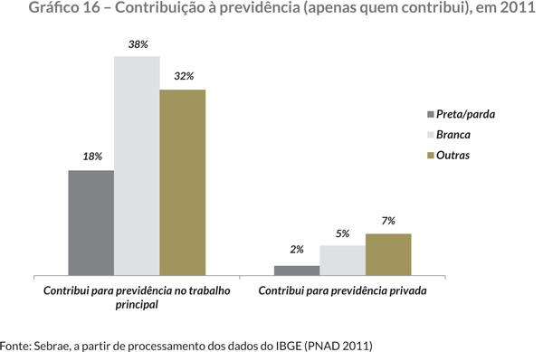 Gráfi co 16 – Contribuição à previdência (apenas quem contribui), em 2011